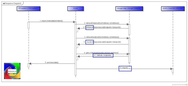 mobiliteitsscan - sequence diagram