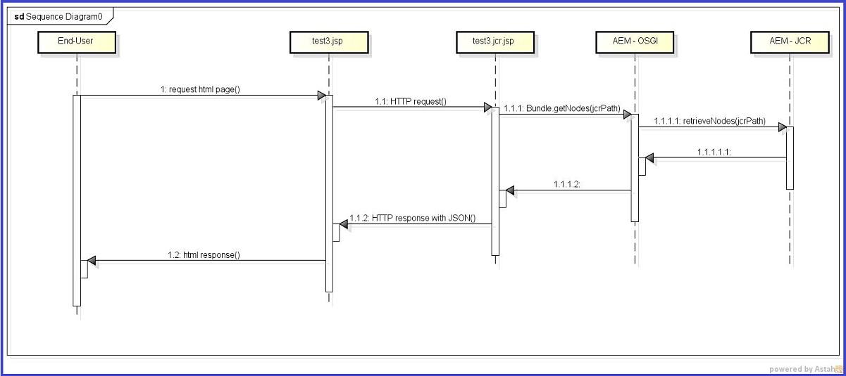 Aem 6 And Angularjs Java Software Op Maat Java Training Java