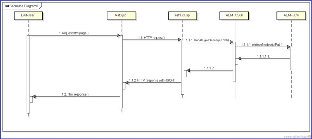 AEM AngularJS Sequence Diagram